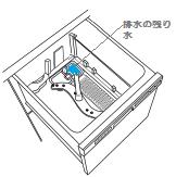 ビルトイン食器洗い乾燥機 撤去 排水注意