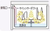 パナソニック食洗機 サイレンサーダクト 運転音