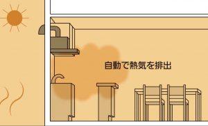 パナソニック レンジフード 排熱運転機能
