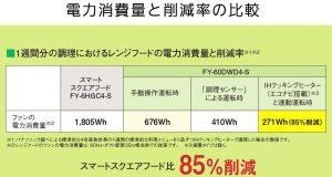 パナソニック レンジフード エコナビ運転 電力消費量削減