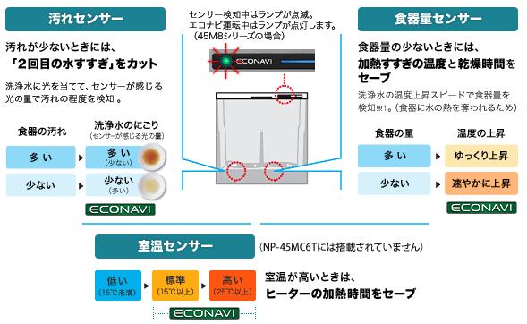 パナソニック食洗機 エコナビ 3つのセンサー