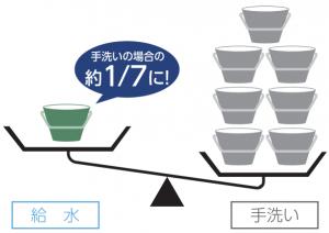 千石食洗機 使用水量