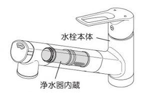 KVK浄水器 吐水口内蔵混合水栓タイプ