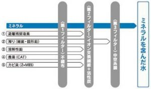 三菱クリンスイ浄水器 交換用カートリッジSFC0002 性能表示