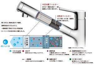 TOTO浄水器 高性能カートリッジ内蔵