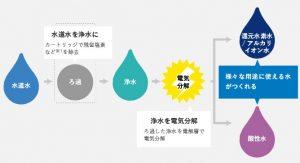パナソニック還元水素水生成器 仕組