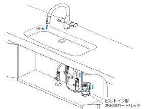 KVK浄水器 ビルトイン混合水栓タイプ